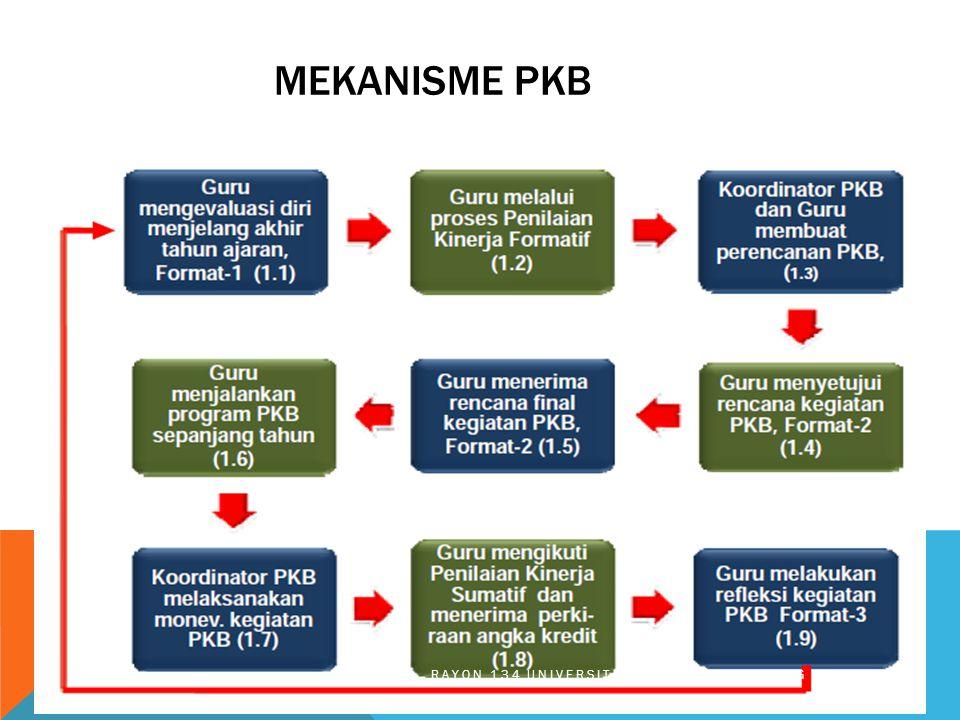 Mekanisme pkb RAYON 134 UNIVERSITAS PASUNDAN BANDUNG 2013