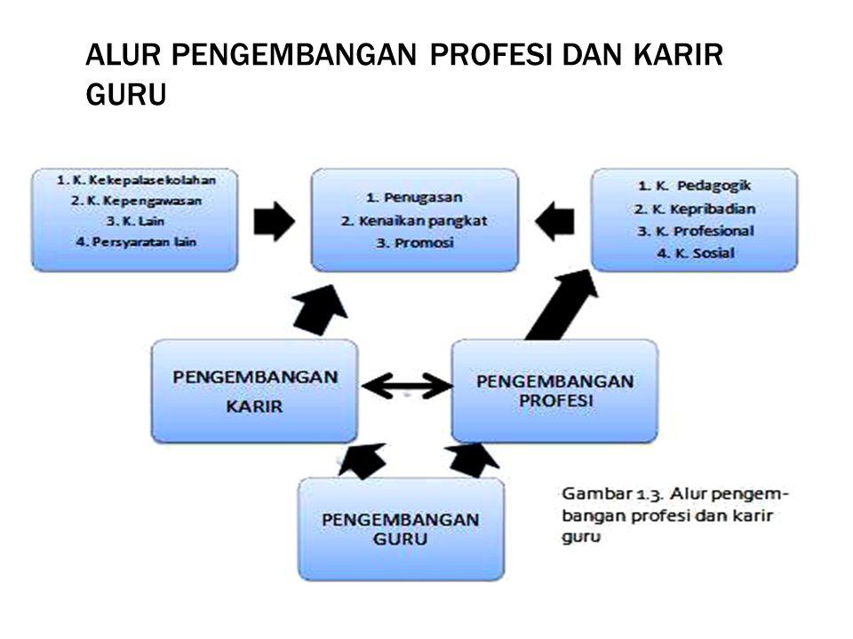 Alur pengembangan profesi dan karir guru
