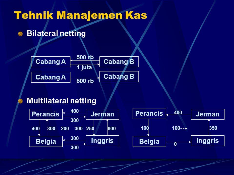 Tehnik Manajemen Kas Bilateral netting Multilateral netting Cabang A
