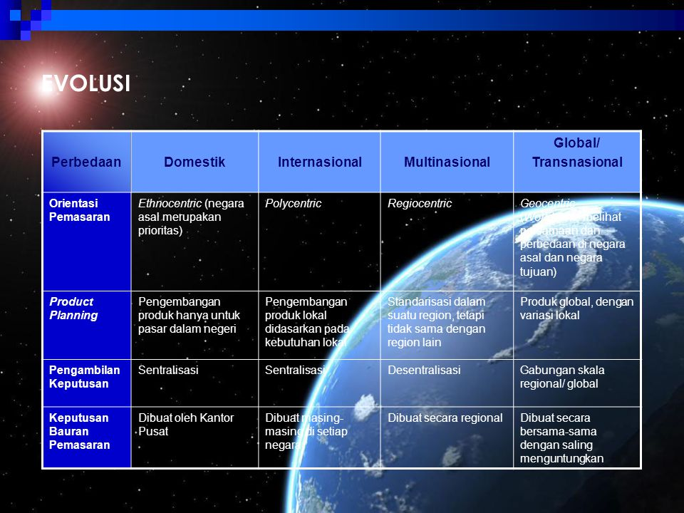 EVOLUSI Perbedaan Domestik Internasional Multinasional Global/