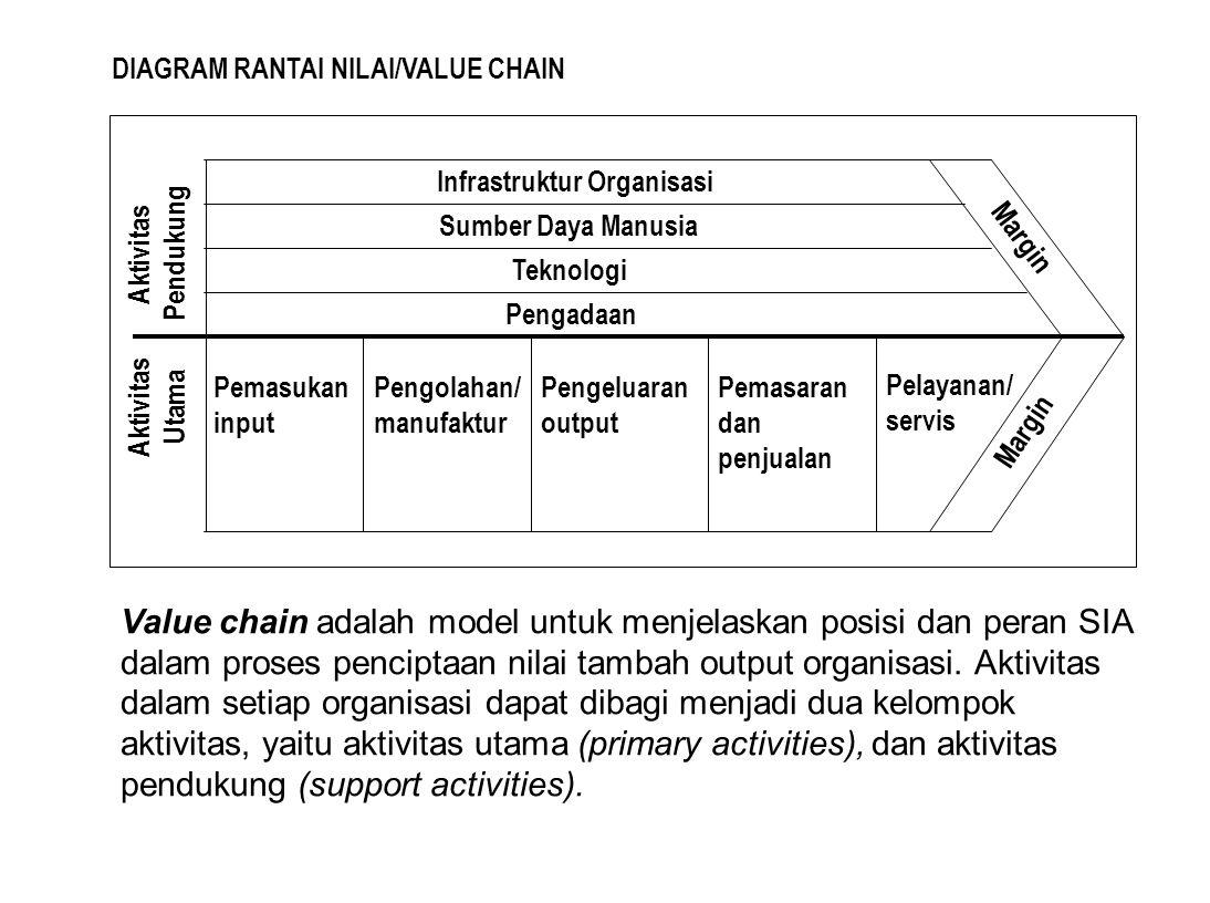 DIAGRAM RANTAI NILAI/VALUE CHAIN