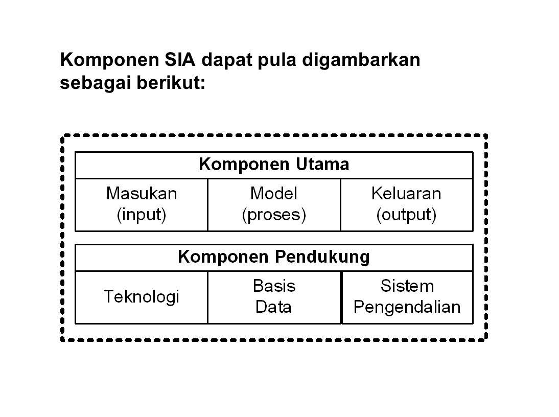 Komponen SIA dapat pula digambarkan sebagai berikut: