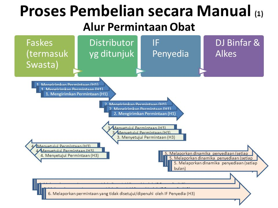 Proses Pembelian secara Manual (1)