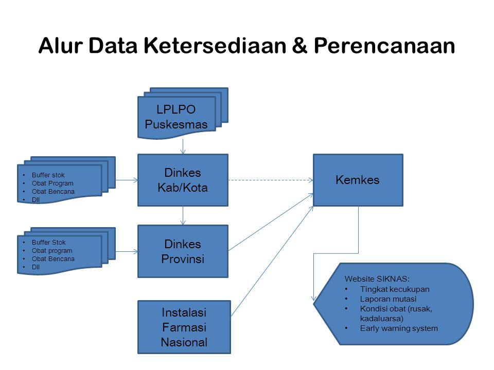 Alur Data Ketersediaan & Perencanaan