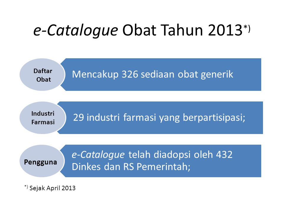 e-Catalogue Obat Tahun 2013*)