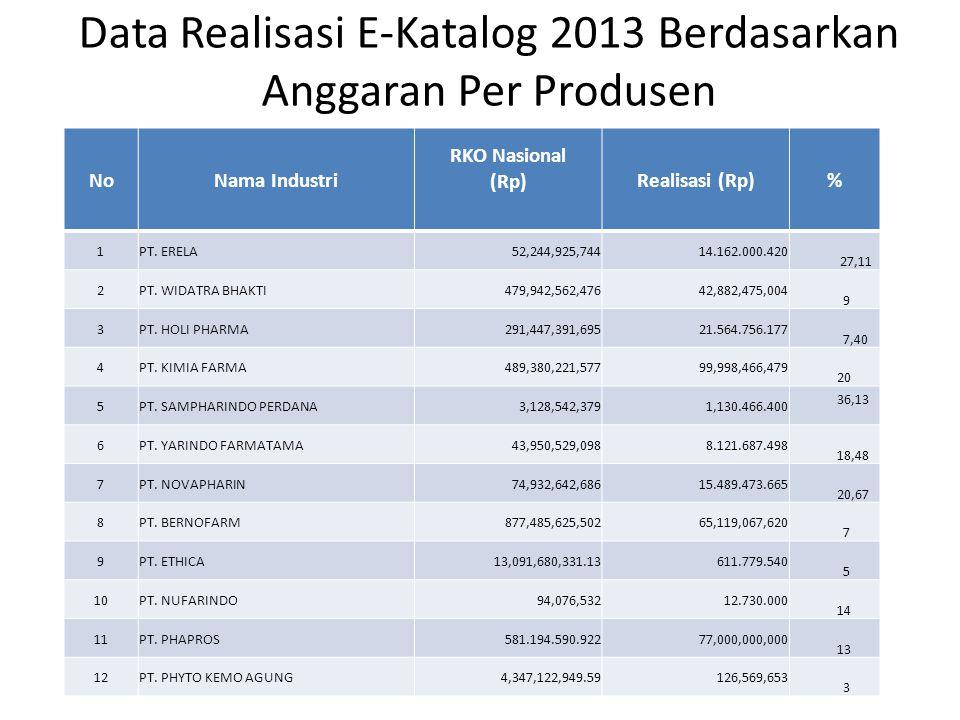 Data Realisasi E-Katalog 2013 Berdasarkan Anggaran Per Produsen