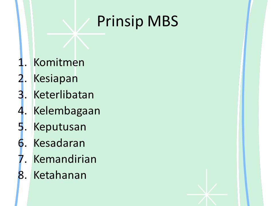 Prinsip MBS Komitmen Kesiapan Keterlibatan Kelembagaan Keputusan