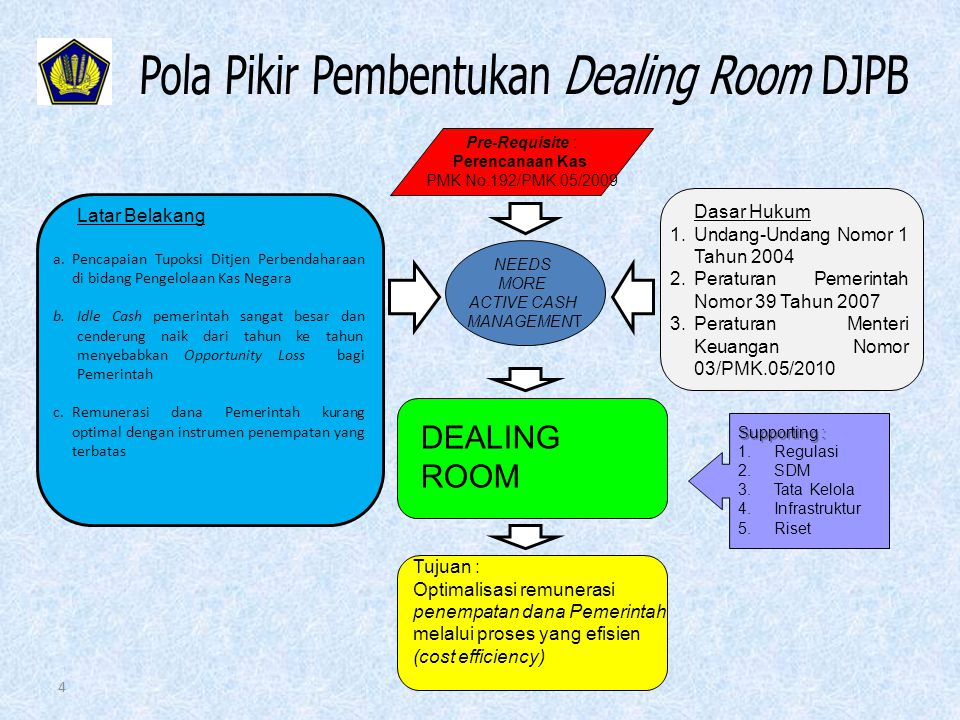 Pola Pikir Pembentukan Dealing Room DJPB