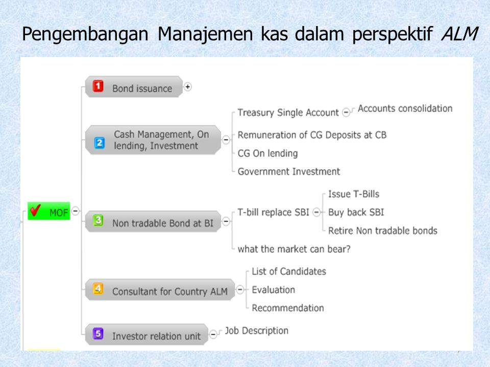 Pengembangan Manajemen kas dalam perspektif ALM