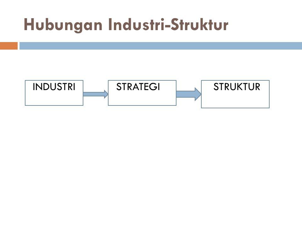Hubungan Industri-Struktur