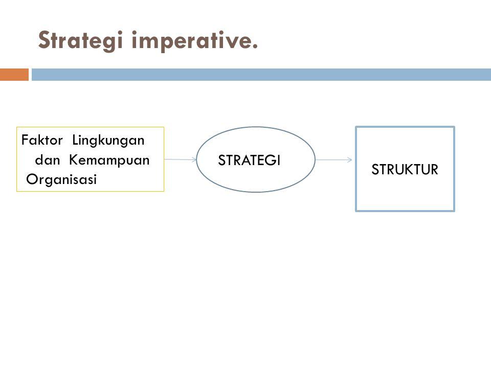 Strategi imperative. Faktor Lingkungan dan Kemampuan STRUKTUR