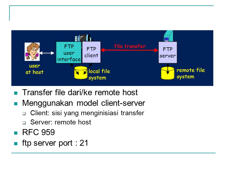 Transfer file dari/ke remote host Menggunakan model client-server