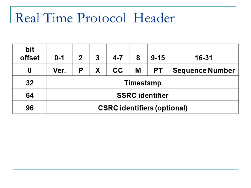Real Time Protocol Header