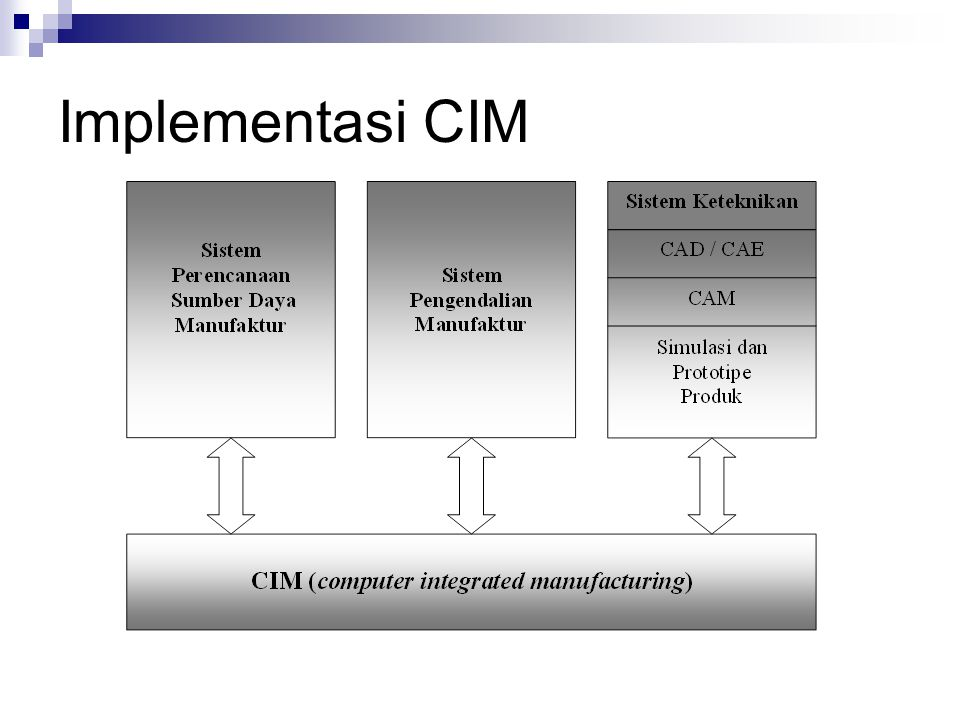 Implementasi CIM