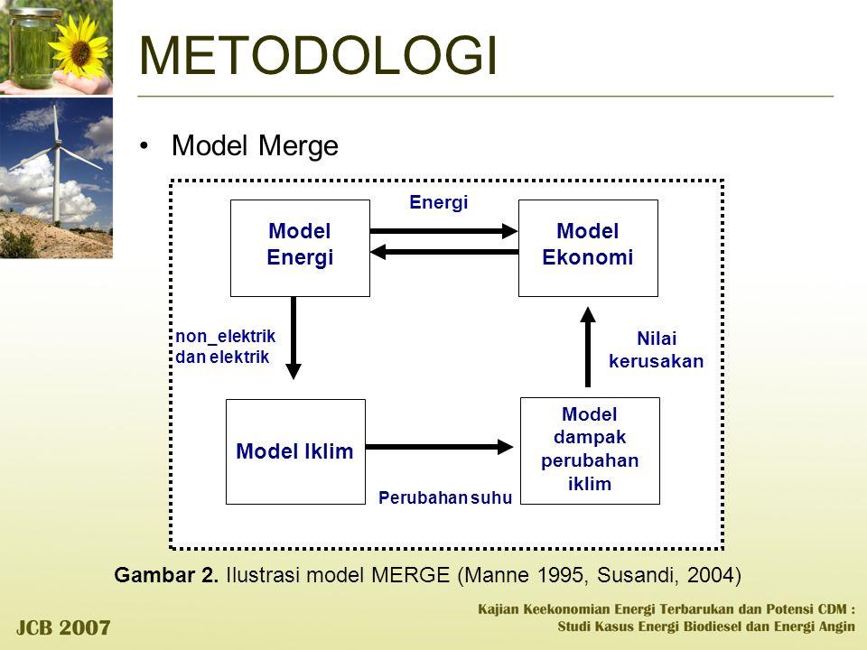 Model dampak perubahan iklim