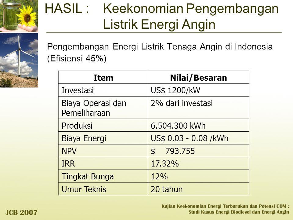 HASIL : Keekonomian Pengembangan Listrik Energi Angin