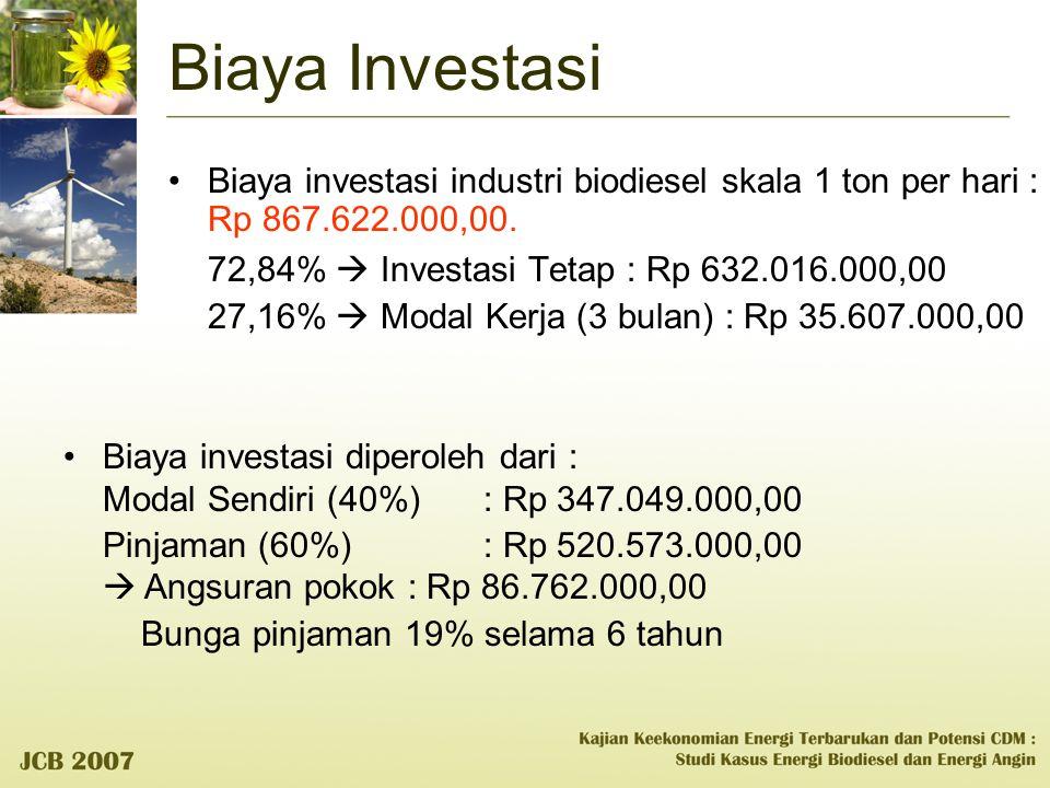 Biaya Investasi Biaya investasi industri biodiesel skala 1 ton per hari : Rp 867.622.000,00.
