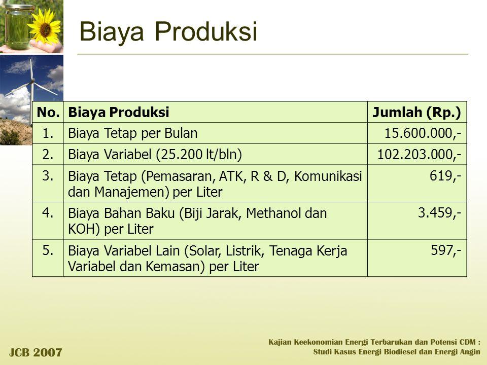 Biaya Produksi No. Biaya Produksi Jumlah (Rp.) 1.