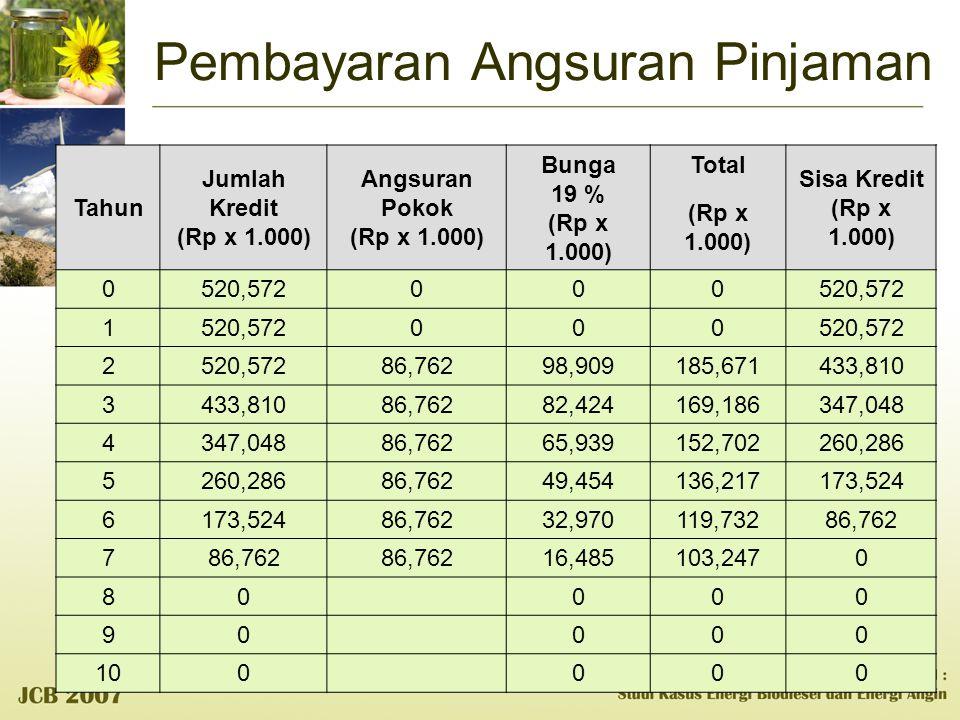 Pembayaran Angsuran Pinjaman