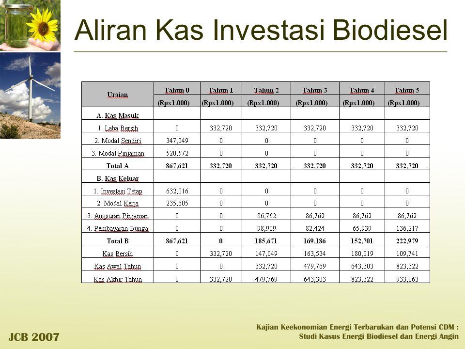 Aliran Kas Investasi Biodiesel