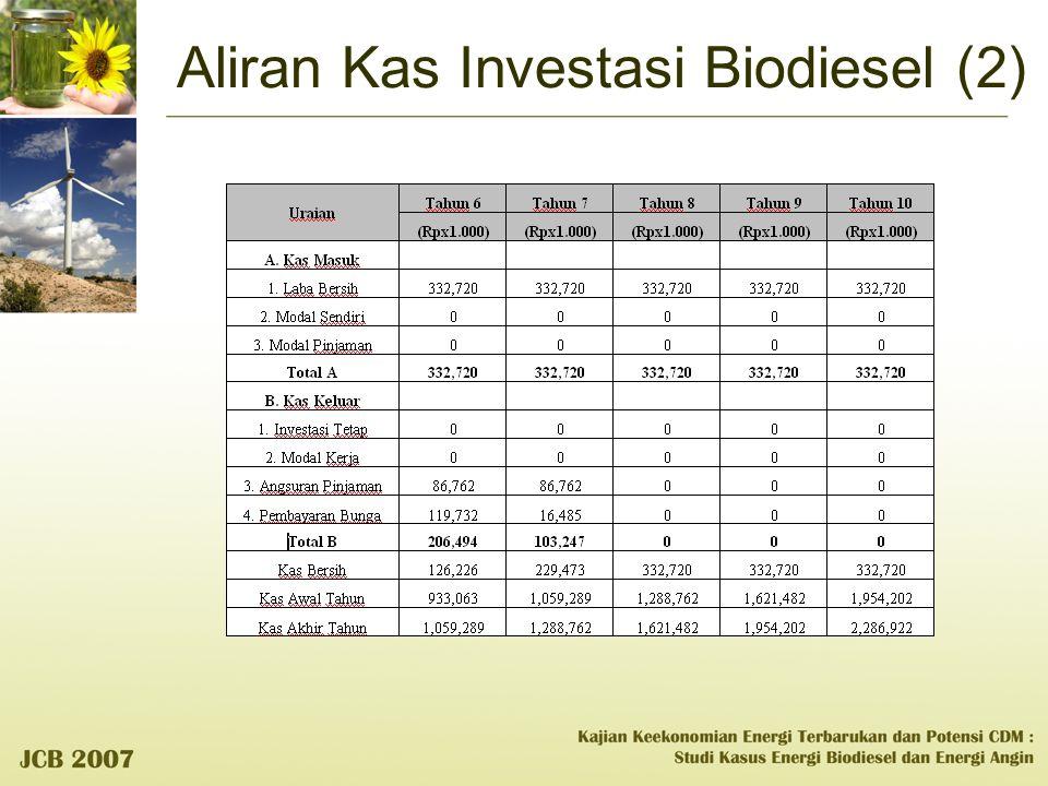 Aliran Kas Investasi Biodiesel (2)