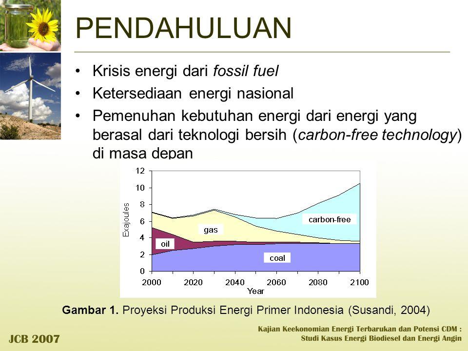Gambar 1. Proyeksi Produksi Energi Primer Indonesia (Susandi, 2004)