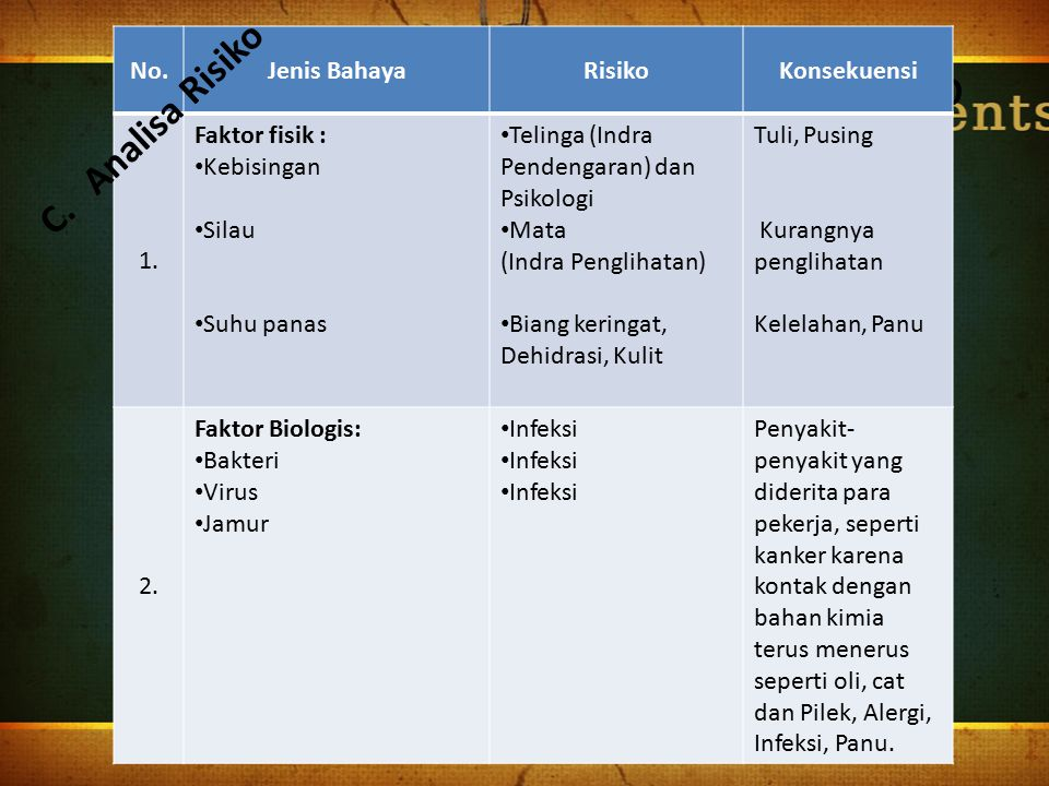 Manajemen Risiko Analisa Risiko No. Jenis Bahaya Risiko Konsekuensi 1.