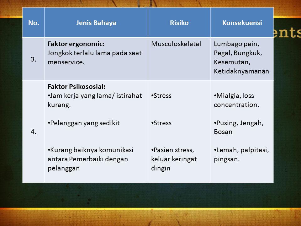 No. Jenis Bahaya. Risiko. Konsekuensi. 3. Faktor ergonomic: Jongkok terlalu lama pada saat menservice.