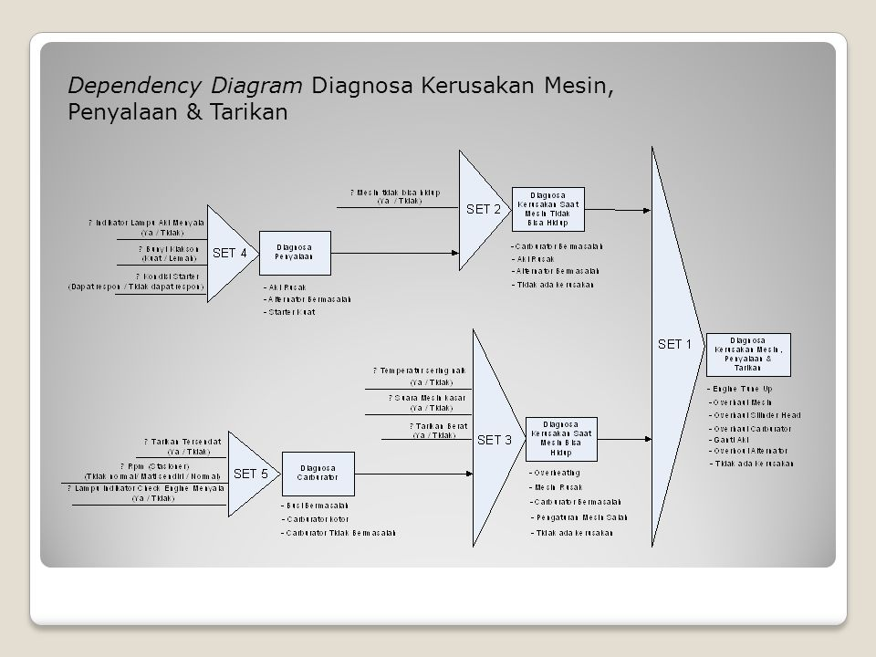 Dependency Diagram Diagnosa Kerusakan Mesin,
