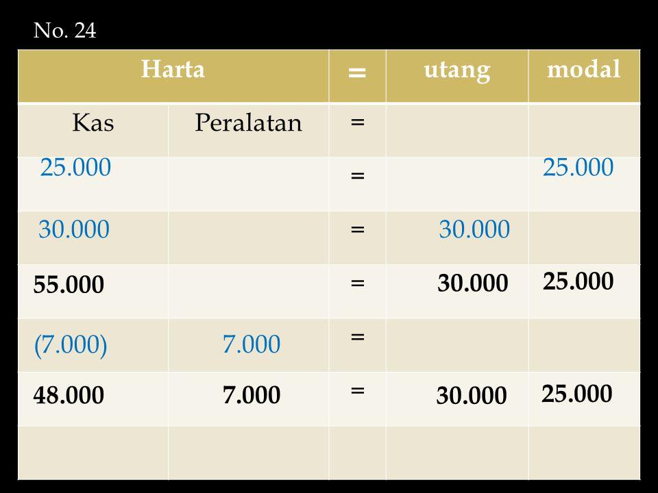 = Harta utang modal Kas Peralatan 25.000 25.000 30.000 30.000 55.000