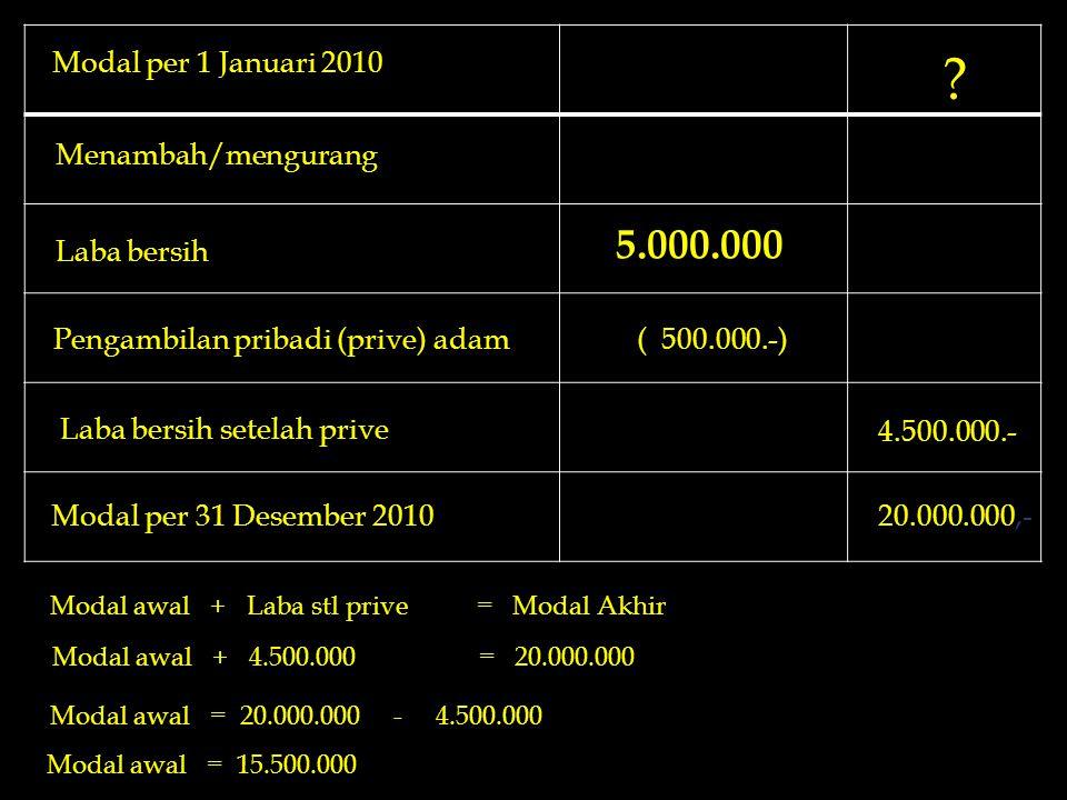 5.000.000 Modal per 1 Januari 2010 Menambah/mengurang Laba bersih