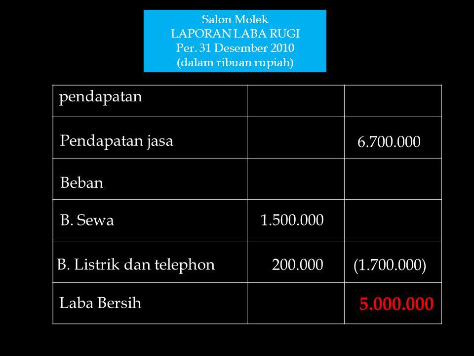 5.000.000 pendapatan Pendapatan jasa 6.700.000 Beban B. Sewa 1.500.000