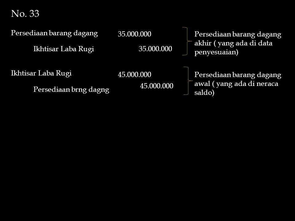 No. 33 Persediaan barang dagang 35.000.000