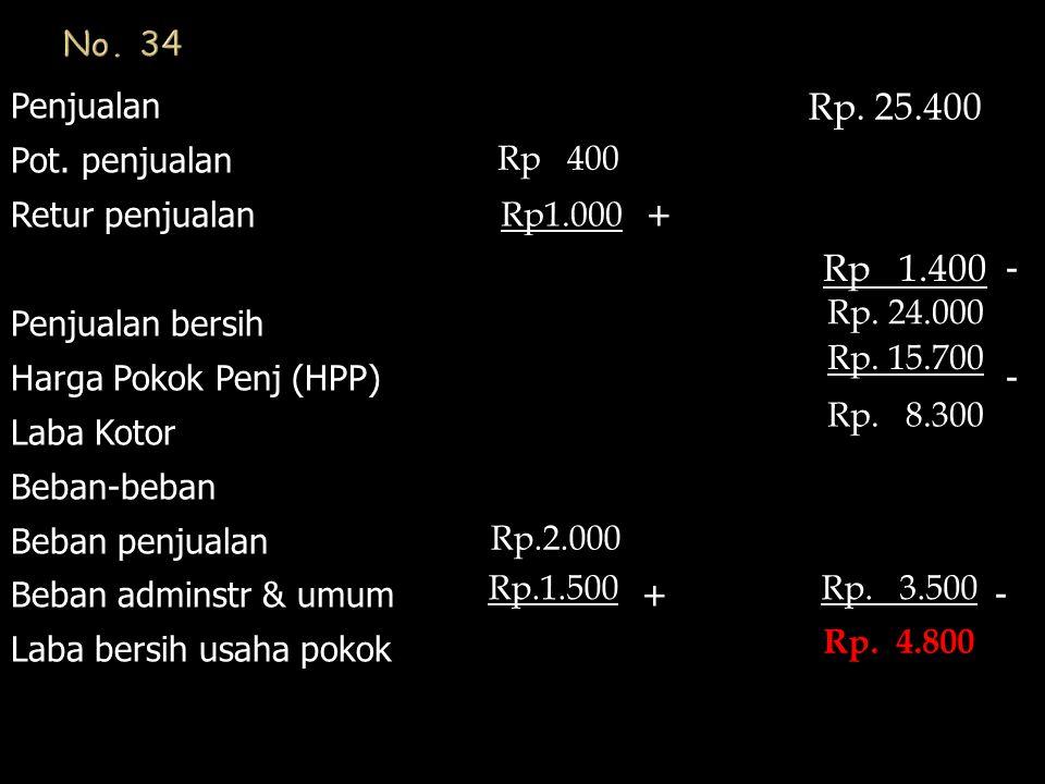 Rp. 25.400 Rp 1.400 No. 34 Penjualan Pot. penjualan Retur penjualan +