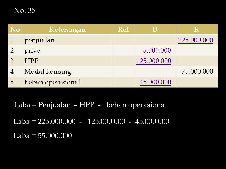 Laba = Penjualan – HPP - beban operasiona