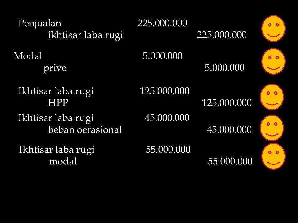Penjualan 225.000.000 ikhtisar laba rugi 225.000.000. Modal 5.000.000. prive 5.000.000.
