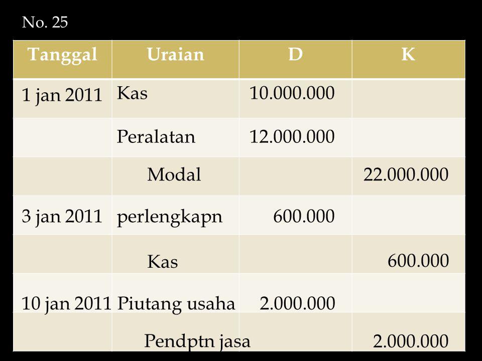 Tanggal Uraian D K 1 jan 2011 Kas 10.000.000 Peralatan 12.000.000