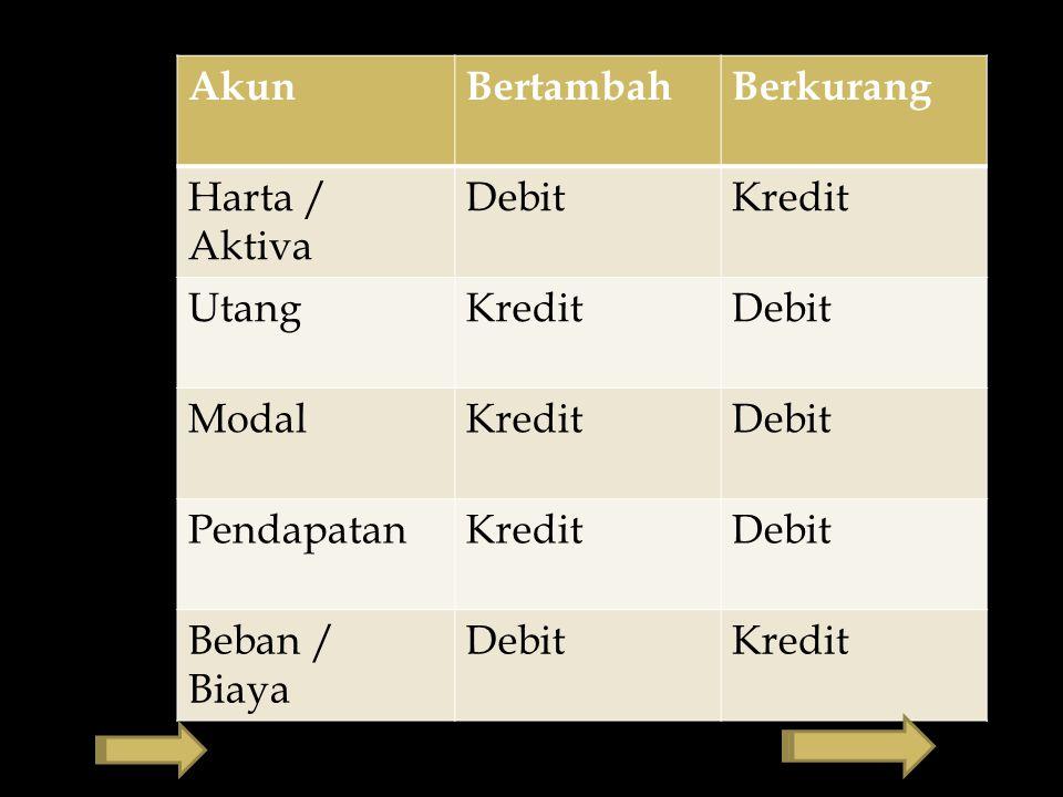 Akun Bertambah Berkurang Harta / Aktiva Debit Kredit Utang Modal Pendapatan Beban / Biaya