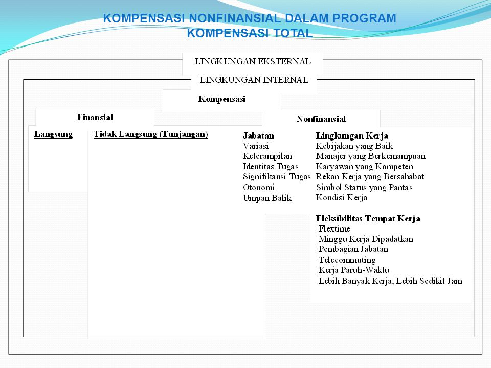 KOMPENSASI NONFINANSIAL DALAM PROGRAM KOMPENSASI TOTAL