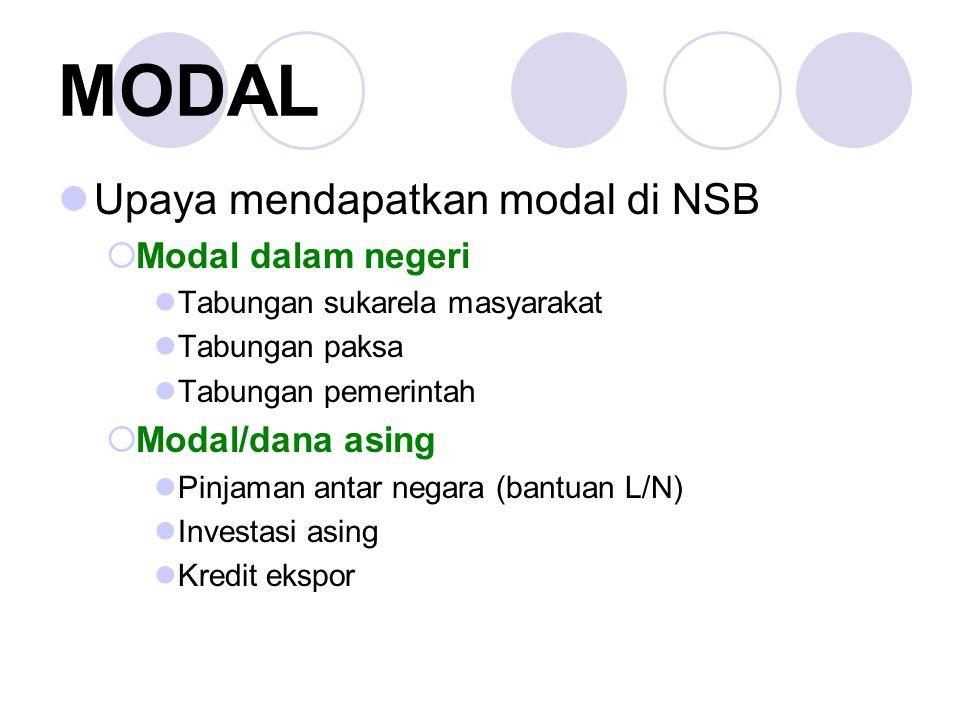 MODAL Upaya mendapatkan modal di NSB Modal dalam negeri