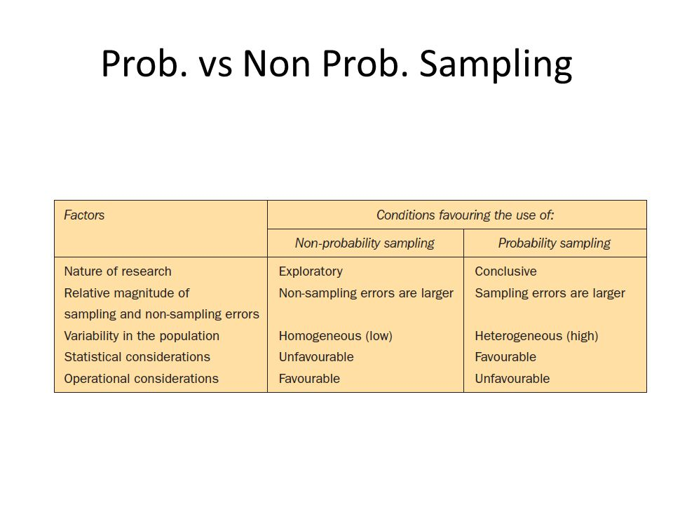 Prob. vs Non Prob. Sampling