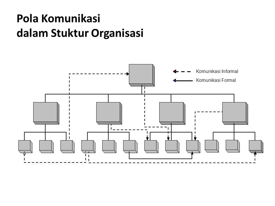 Pola Komunikasi dalam Stuktur Organisasi