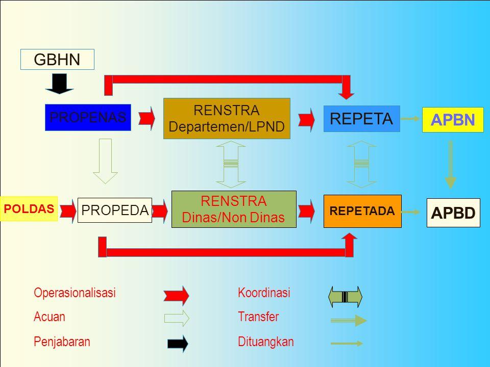 GBHN REPETA APBN APBD RENSTRA Departemen/LPND PROPENAS RENSTRA