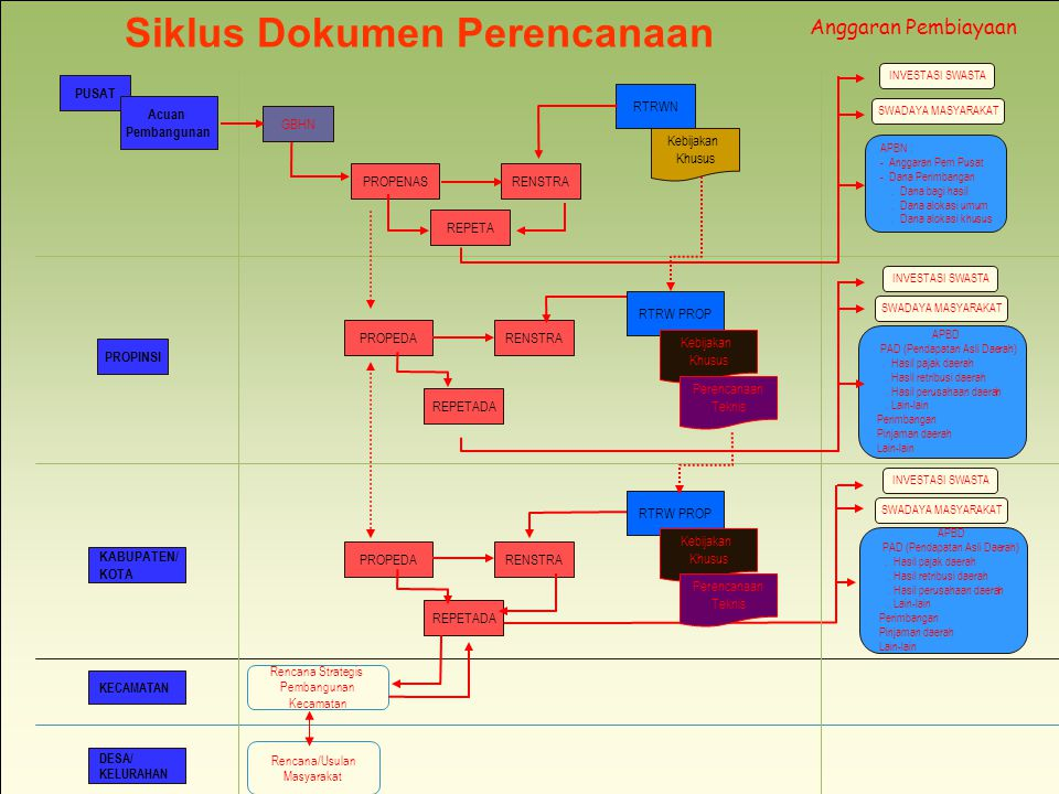 Siklus Dokumen Perencanaan