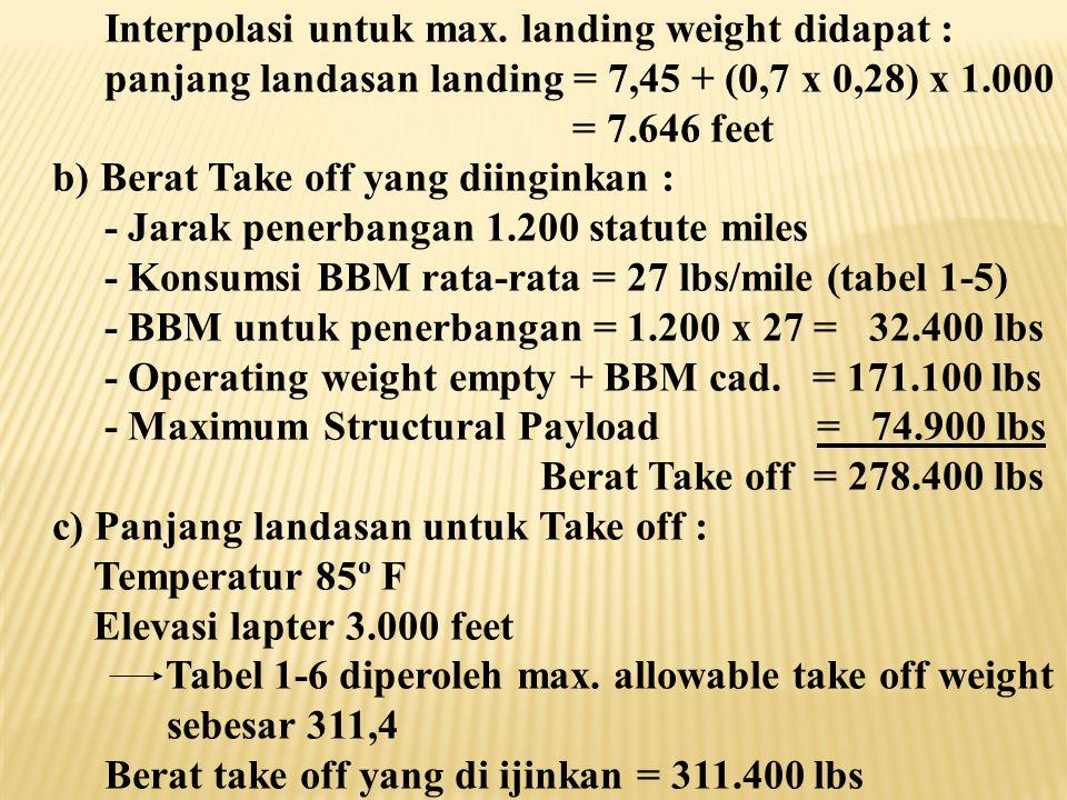Interpolasi untuk max. landing weight didapat :