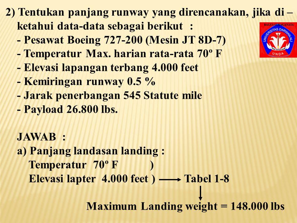 2) Tentukan panjang runway yang direncanakan, jika di –