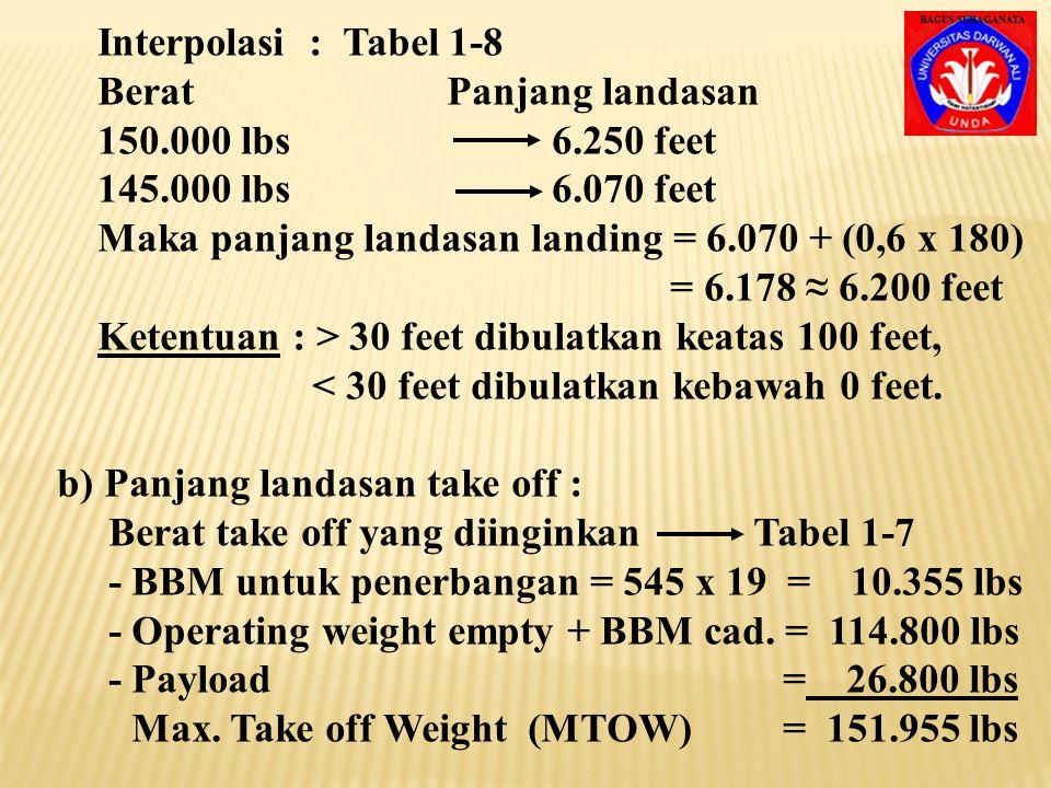 Interpolasi : Tabel 1-8 Berat Panjang landasan. 150.000 lbs 6.250 feet. 145.000 lbs 6.070 feet.
