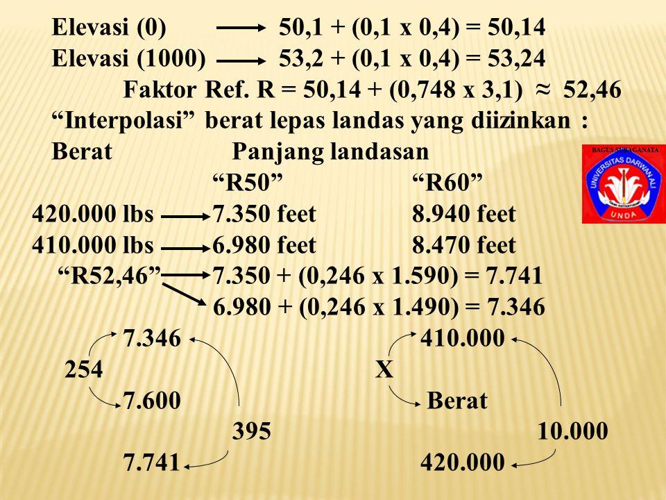 Elevasi (0) 50,1 + (0,1 x 0,4) = 50,14 Elevasi (1000) 53,2 + (0,1 x 0,4) = 53,24. Faktor Ref. R = 50,14 + (0,748 x 3,1) ≈ 52,46.