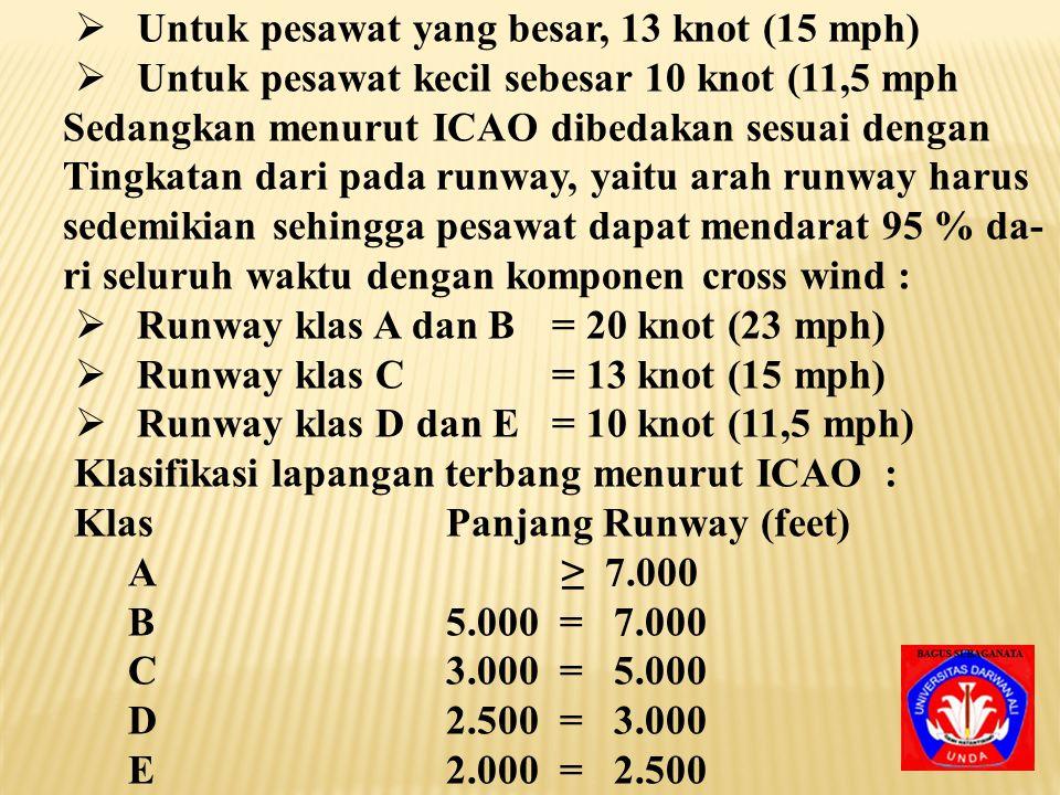 Untuk pesawat yang besar, 13 knot (15 mph)