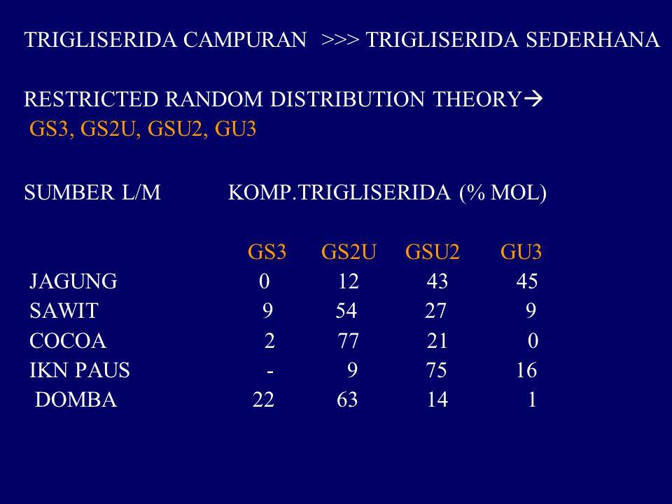 TRIGLISERIDA CAMPURAN >>> TRIGLISERIDA SEDERHANA